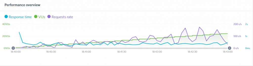 Siteground's server response report